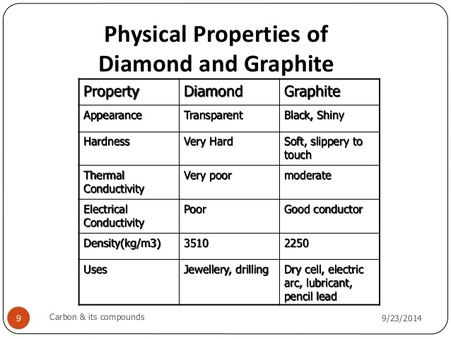 so what is the deal with diamond and graphite two vastly different materials in color hardness uses and much more so how is it that two supposedly